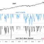 Image for the Tweet beginning: Sentiment:  AAII Bulls *lower* than Dec