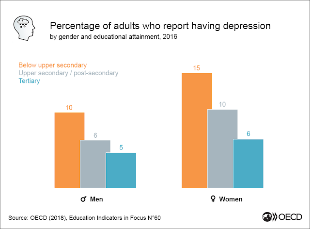 On #WorldMentalHealthDay, read about how education could help the millions of people who suffer from depression ⤵️ bit.ly/30Zclbm