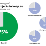 There is no place like https://t.co/VvhUv76cMc when you need a good coverage of @Interreg_eu, IPA and @enicbc cooperation projects. This is how representative the 2014-2020 project data is today, and there is a constant flow of new projects into the database as we speak.