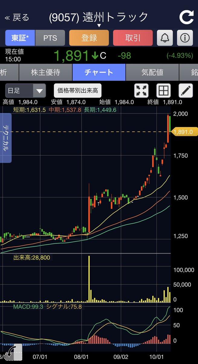 株価 丸和 運輸 機関