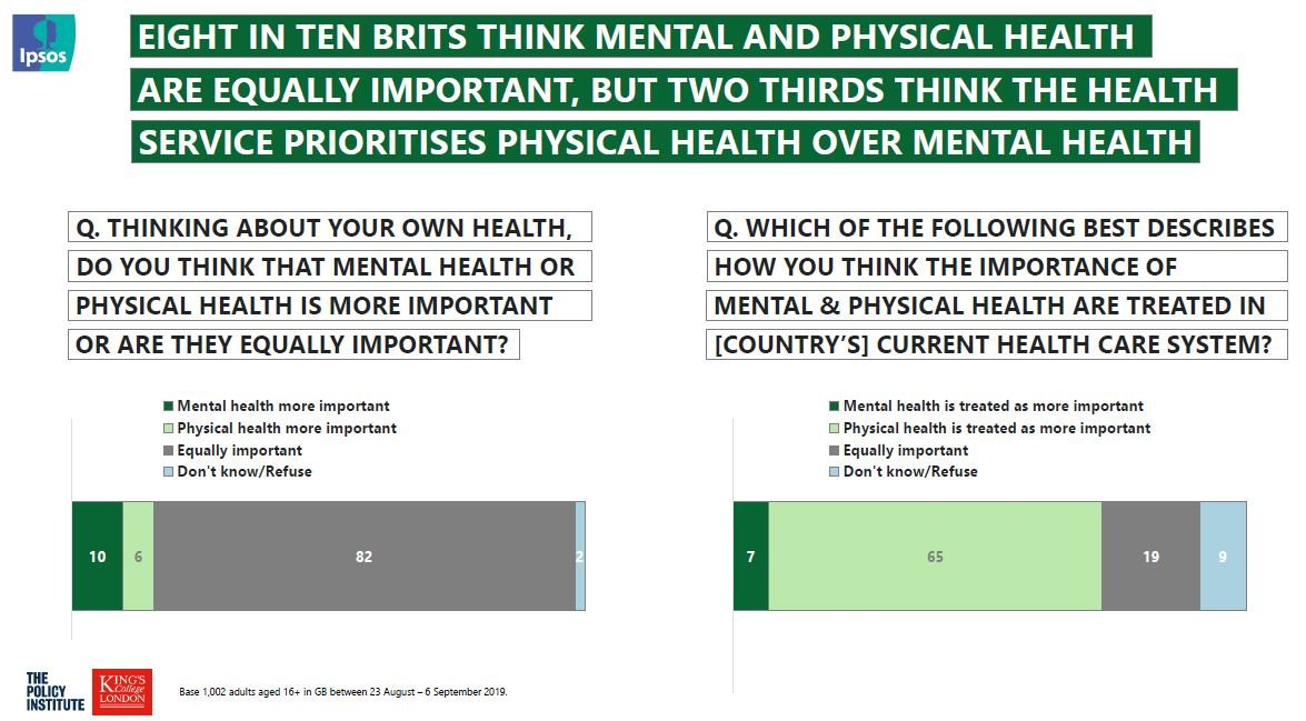 8 in 10 Britons say #mentalhealth is as important as physical health – but just 1 in 5 think the #NHS treats it that way; new global survey w/@KingsCollegeLon #WorldMentalHealthDay ipsos.com/ipsos-mori/en-…