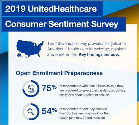 Infographic: 2019 UnitedHealthcare Consumer Sentiment Survey: http://bit.ly/2olTMRs #healthcareconsumers #healthconsumers #healthcaretrends #healthcareindustrytrends@UHC