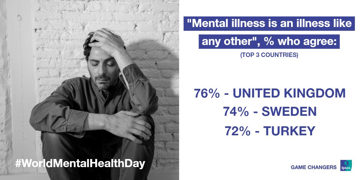 Of all countries surveyed, Brits are most likely to agree that mental illness is an illness like any other. See how your country ranks here 👉 bit.ly/2olnKVI #Ipsos #mrx #healthcare