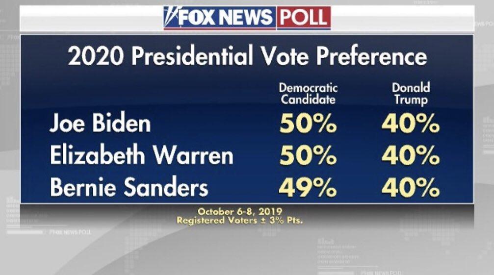 WH'2020 poll (Fox News): Biden 50 Trump 40 Warren 50 Trump 40 Sanders 49 Trump 40 foxnews.com/politics/fox-n…