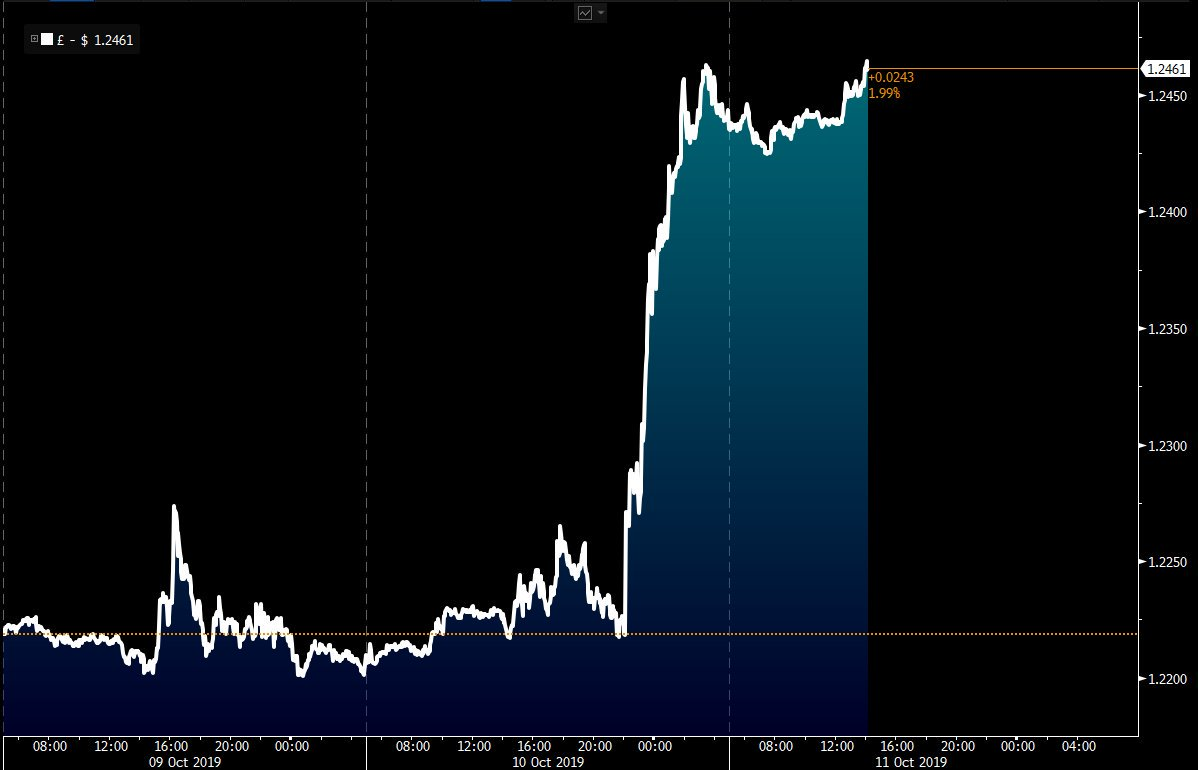 The pound jumped by the most in seven months after hopes rise for a possible Brexit deal bloom.bg/33mWEwe