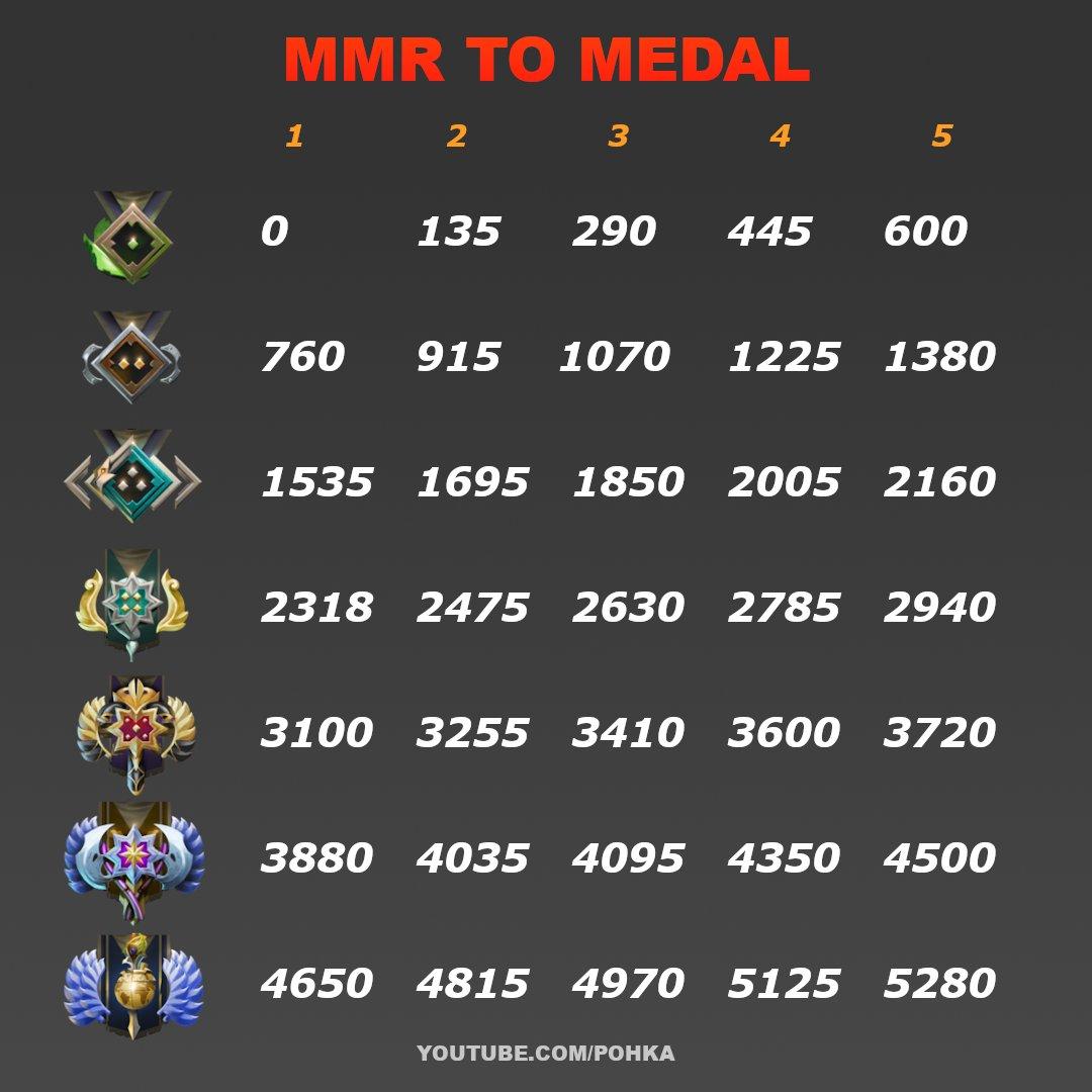 Mmr in dota 2 medal