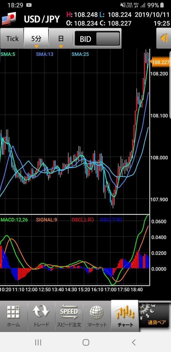 と言いつつ、ドル円•クロス円共に上昇😢