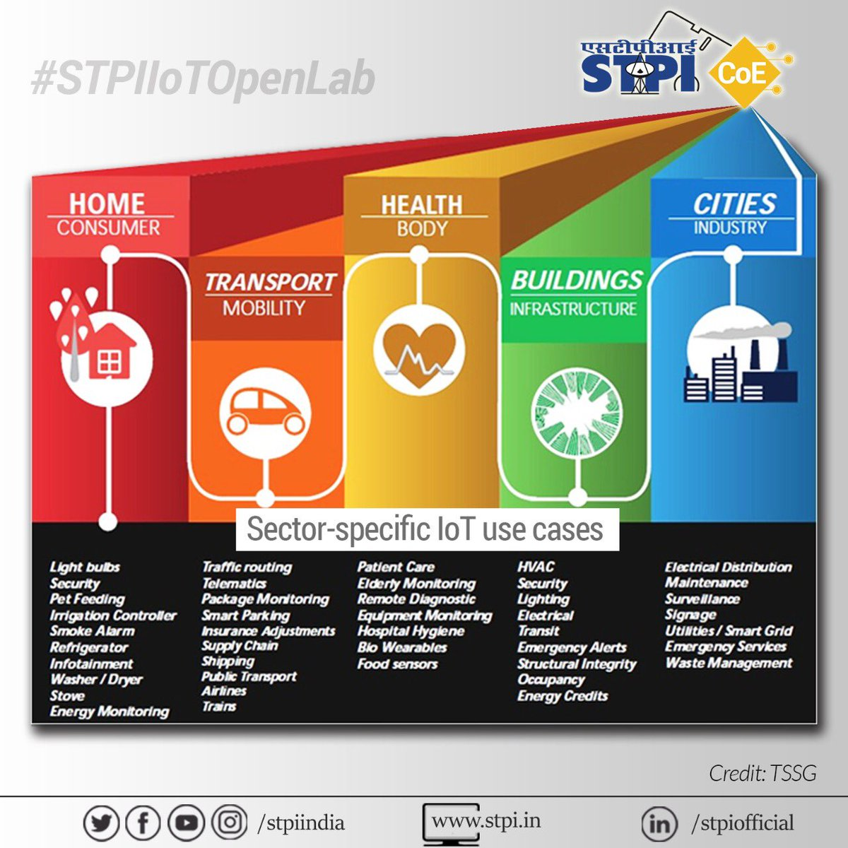 #IoT is getting ubiquitous in the digital ecosystem with its wide-ranging applications across sectors. #STPIIoTOpenLab is poised to disrupt the entrepreneurial growth in this domain by nurturing #startups while focusing on #RnD, #innovation & #IPR creation. #STPICoEs @Omkar_Raii<br>http://pic.twitter.com/0UsPu1X9ad