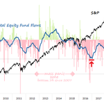 Image for the Tweet beginning: Equity Fund Flows.  Another week, same