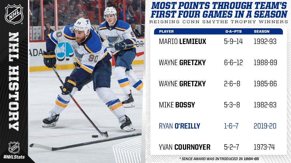 Ryan OReilly of the @StLouisBlues became the fifth different reigning Conn Smythe Trophy winner to record 7+ points through his team's first four games of the ensuing regular season. More #NHLStats: bit.ly/2M8O66h