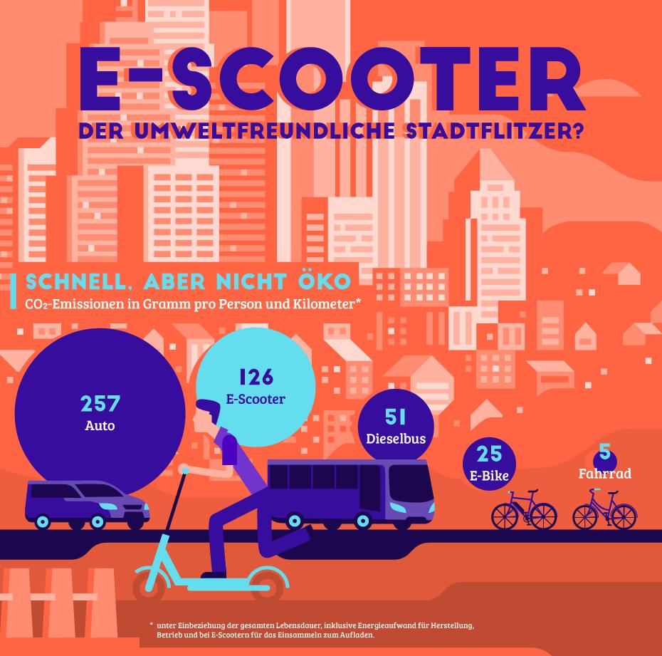 Statista-Grafik zu eScootern und Umweltfreundlichkeit