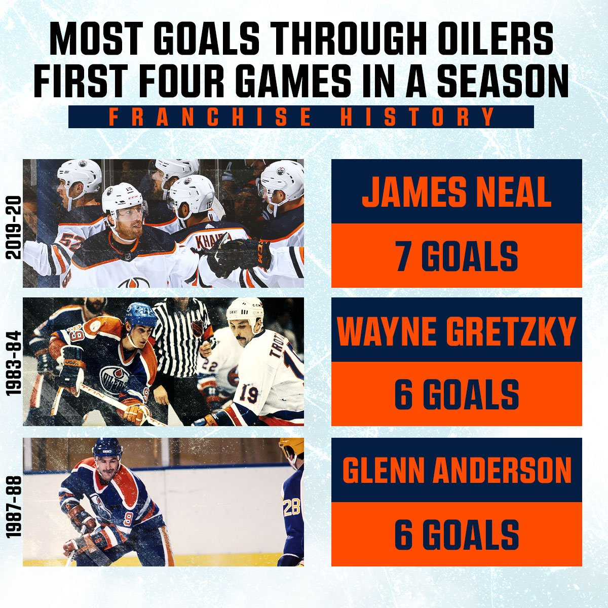 The Real Deal James Neal is off to a better start than Wayne Gretzky ever had with the @edmontonoilers!