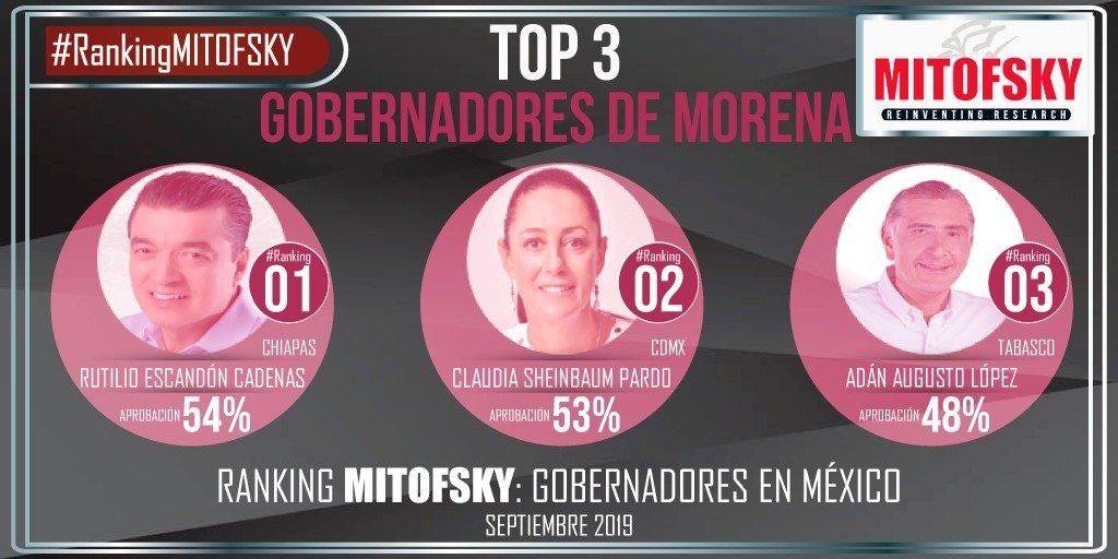 los tres mandatarios estatales pertenecientes a MORENA mejor evaluados son los de #Chiapas, #CDMX y #Tabasco @rutilioescandon @Claudiashein @adan_augusto.#RankingMITOFSKY@RoyCampos @Mitofsky365 @TResearchMx