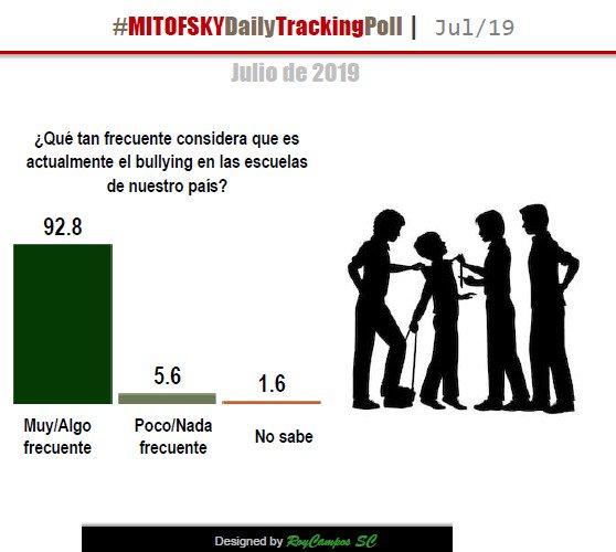 5.6% opina que el bullying en las escuelas de México es poco/nada frecuente. Vía @Mitofsky_group @TResearchMx http://bit.ly/2lRttkw