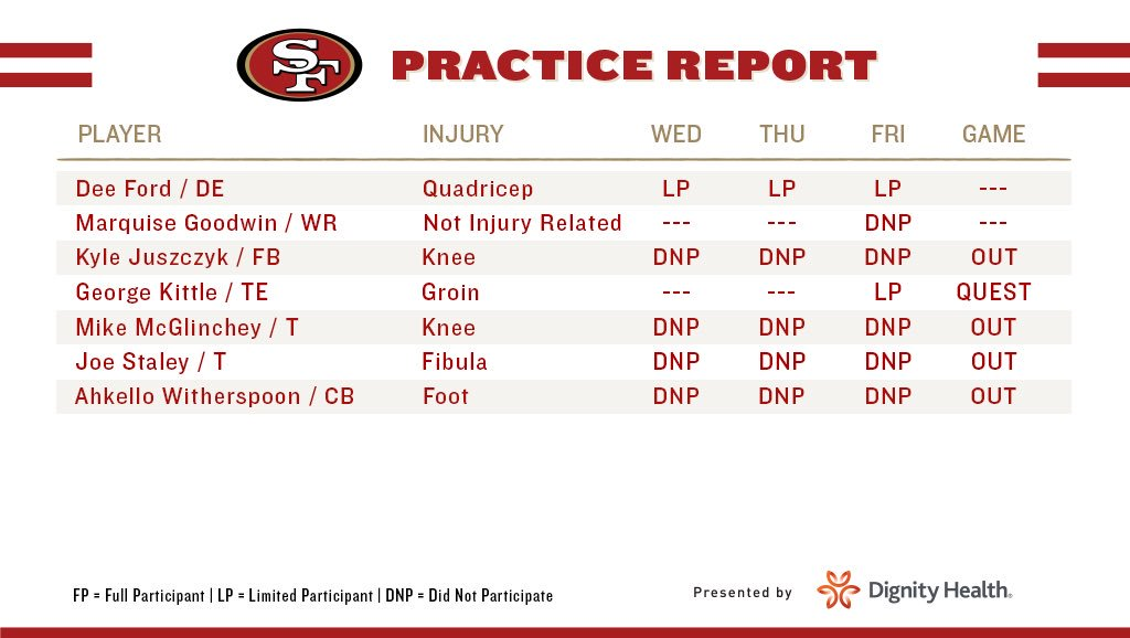 The final injury report heading into #SFvsLAR.