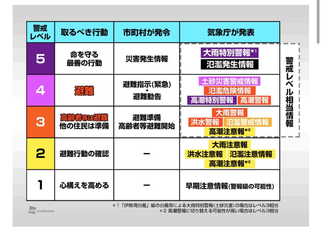 """稲見友剛 on Twitter: """"「避難勧告」を間違って認識してる知り合いが ..."""