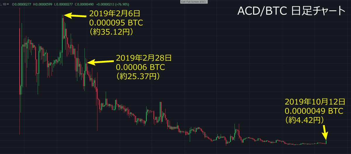 仮想通貨初のTOBはXEXではなくACDコインであることが判明2019年2月ASIAN CONSULTING GROUPが実施買付価格 0.00014BTC(51~64円)買付枚数 1925285ACDTOB費用は取得単価が58円なら58×1925285=1億1166万6530円ACDの現在値4.42円4.42×1925285=850万9760円#XEX #ACD #クロスエクスチェンジ