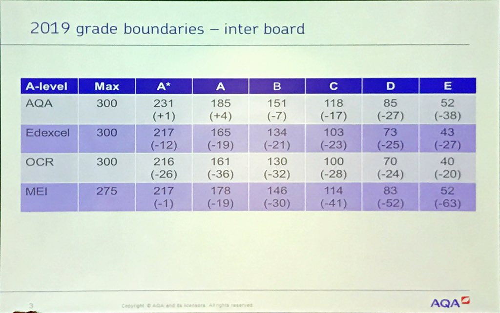 What's behind these numbers? #mathsconf21 #aqa #edexcel #ocr