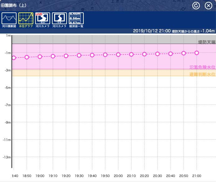 多摩川 水位 グラフ