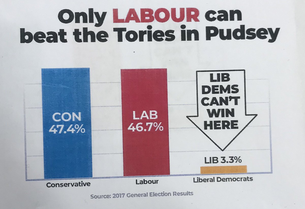On the #LabourDoorstep with @JaneAitchison nice to see an accurate barchart