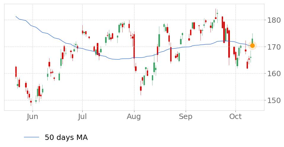 Tickeron On Twitter Baba S Price Moved Above Its 50 Day Moving Average On October 11 2019 View Odds For This And Other Indicators Https T Co Obliulafhp Alibaba Stockmarket Stock Technicalanalysis Money Trading Investing Daytrading News