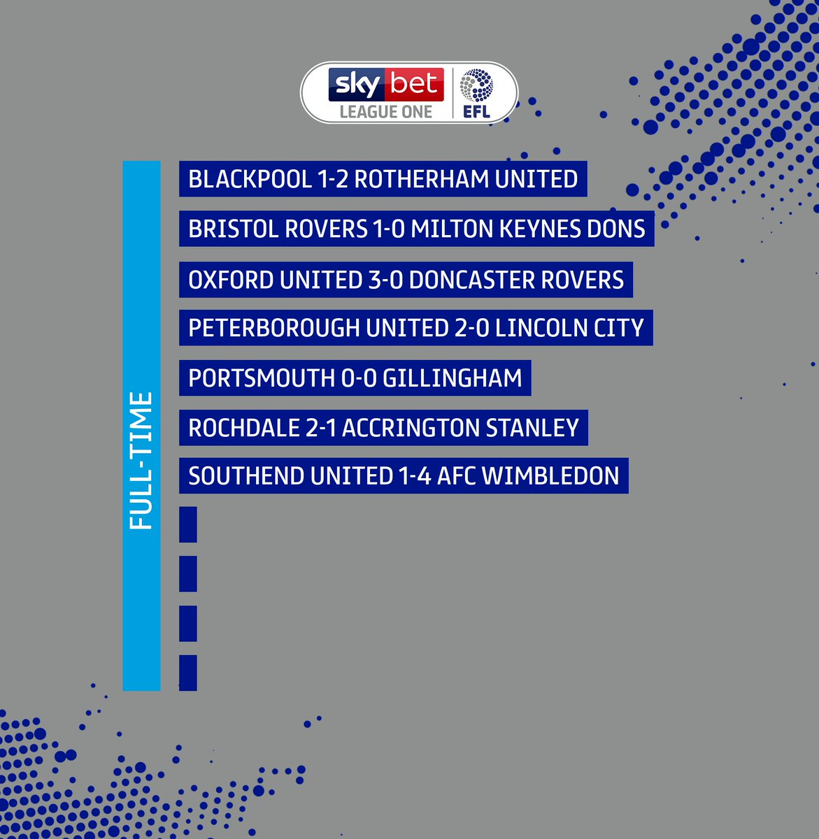 The full-time scores are in! #EFL | #SkyBetLeagueOne