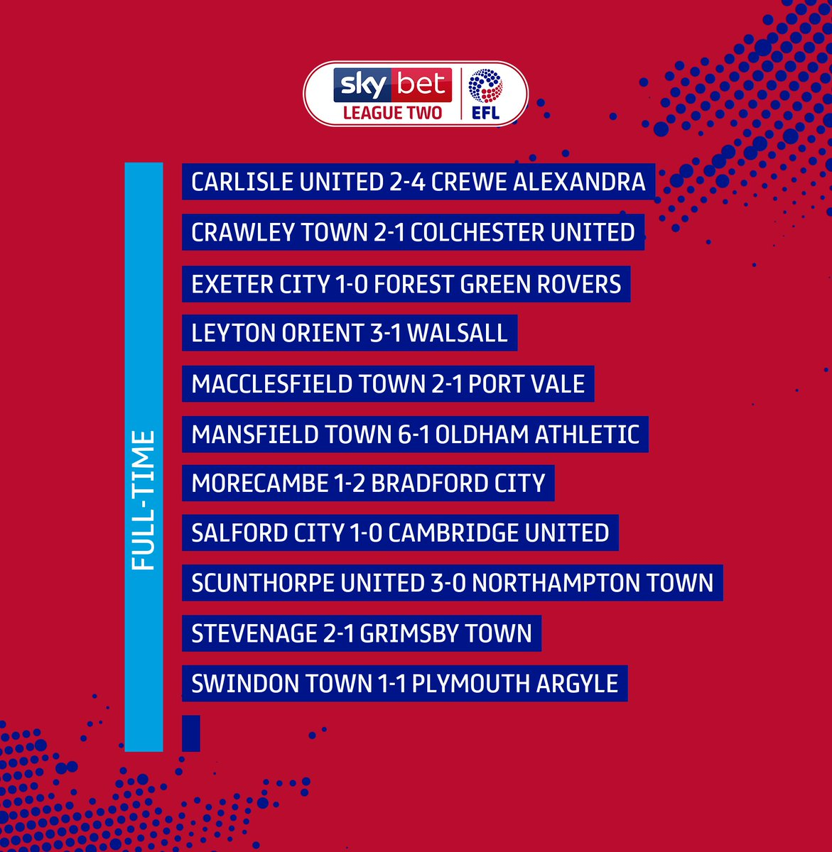 The #SkyBetLeagueTwo full time scores are in! #EFL