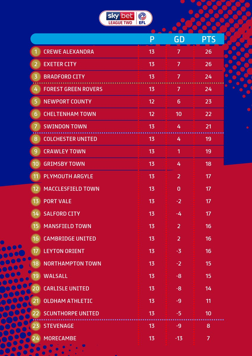All change at the top in #SkyBetLeagueTwo! #EFL