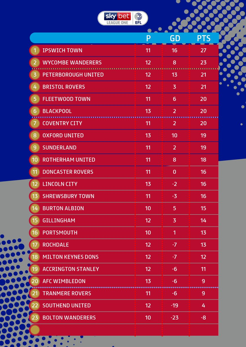Heres how the table stands after todays results! #EFL | #SkyBetLeagueOne