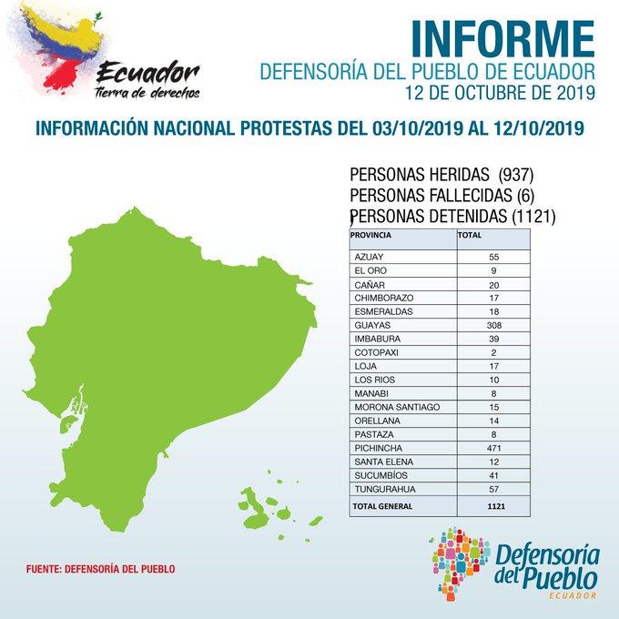 ECUADOR.Represión brutal de LENIN MORENO a las protestas contra el 'paquetazo, en el décimo día de caos, Ya son 6 los muertos y miles de heridos