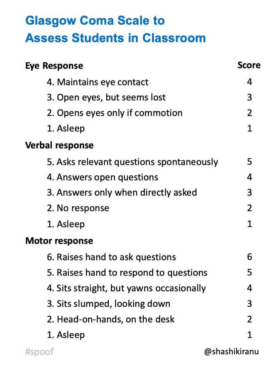 "Glasgow Coma Scale to assess students in a classroom. A practical scoring system for the ""serious"" medical teacher ;)  #medtwitter #edutwitter #MedicalEducation #spoof<br>http://pic.twitter.com/coX4qiDFho – à Manipal"