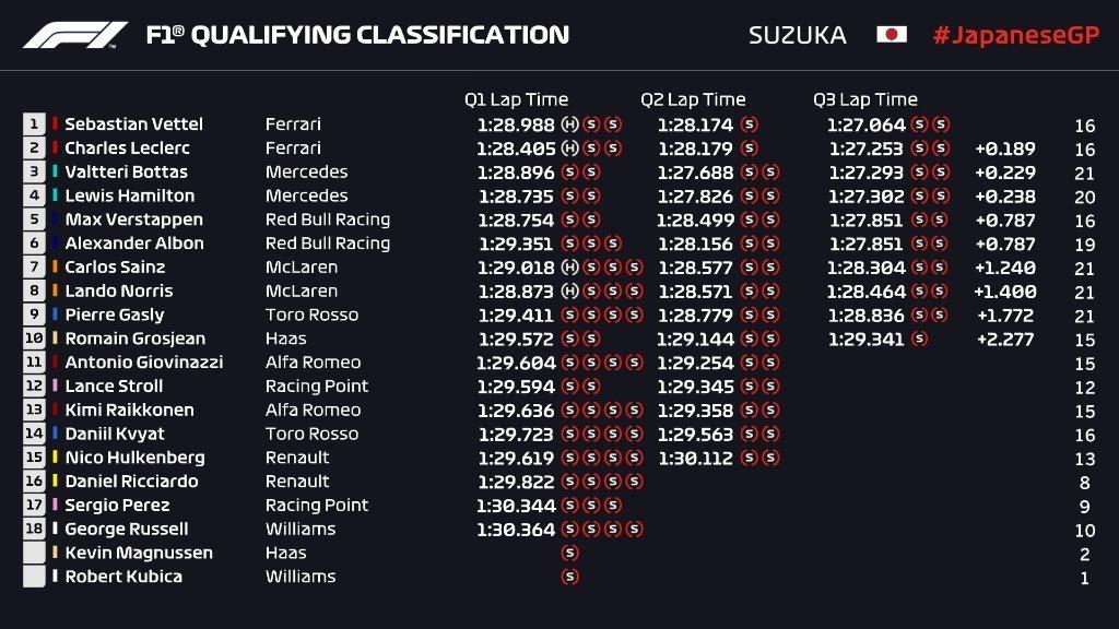 La clasificación en Suzuka, con Vettel primero.