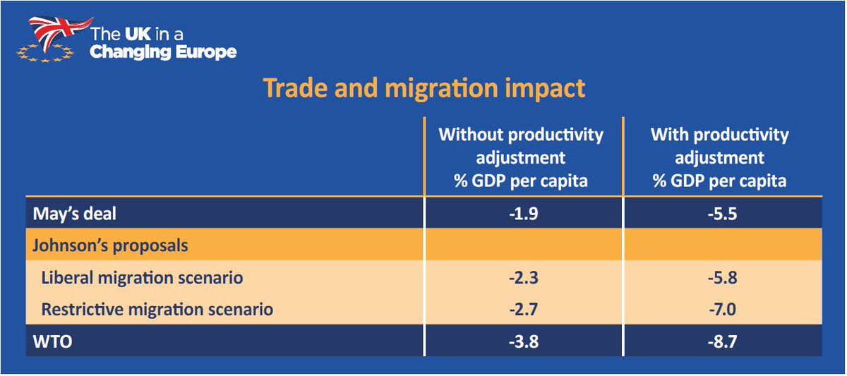 The economic impact of Boris Johnson's Brexit proposals: UK out of customs union, plus at most a minimal Canada-minus FTA, means GDP hit of up to 7%, and fiscal cost of up to £50 billion. Our new report, out now: ukandeu.ac.uk/wp-content/upl…