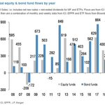 Image for the Tweet beginning: Massive outflows in #equity funds