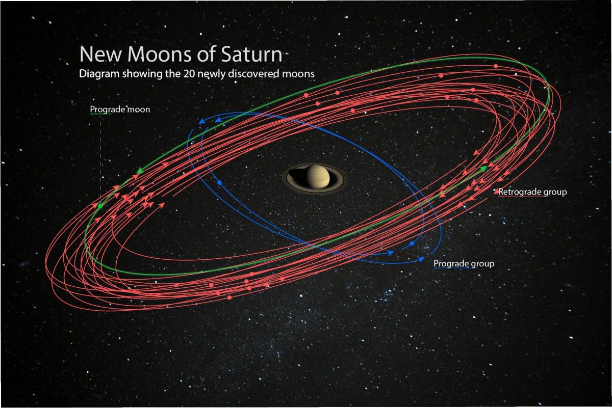 【最多】土星で新たに20個もの衛星が発見される‼︎米カーネギー研究所などによる国際研究チームが、土星で新たに20個もの衛星を発見。新衛星はどれも直径5kmほどで、その内の17個は土星の自転とは逆方向に周回していることがわかっている。