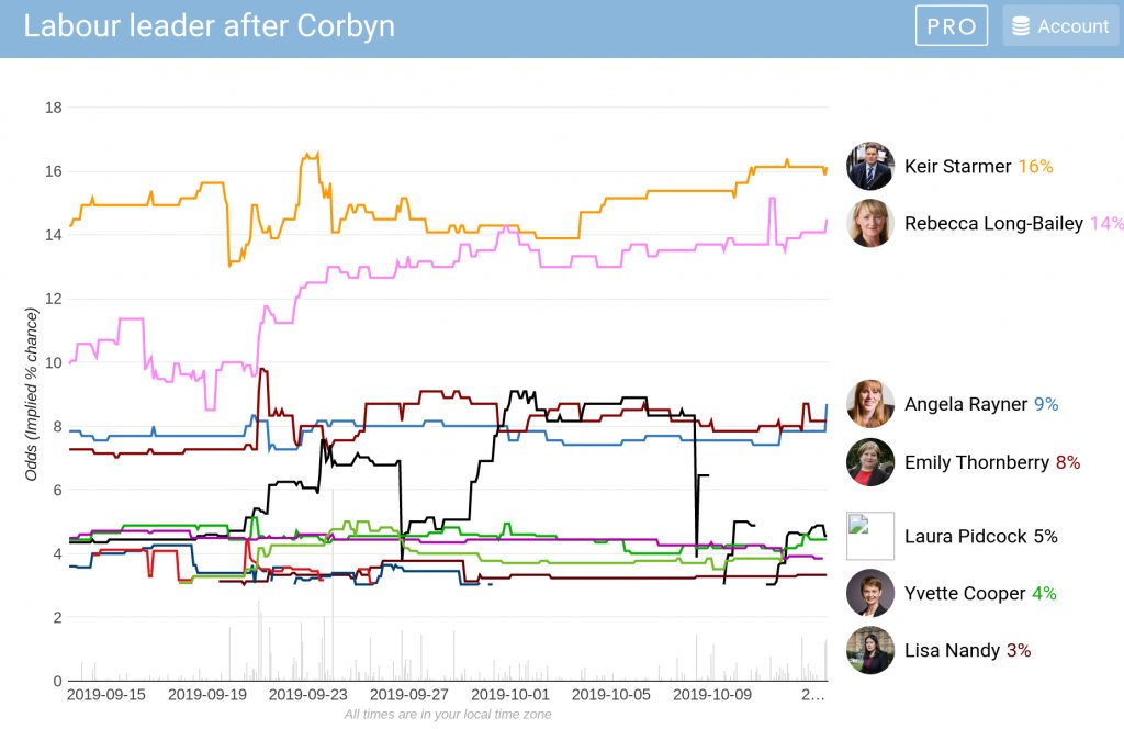 Six of the top seven in the betting on Corbyn's successor are women www2.politicalbetting.com/index.php/arch…