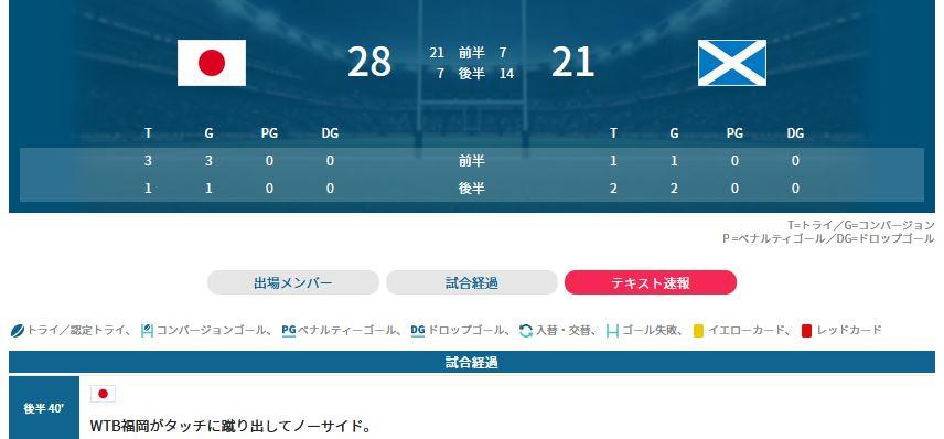 ラグビーワールドカップ(W杯)日本―スコットランド戦、日本が28-21でスコットランドを破りました。4戦全勝で初の決勝トーナメント(ベスト8)進出を決めました。#RWC2019 #JPNvSCO #RWC横浜【試合経過】【ツイッター「NIKKEI Rugby」】@nikkei_rugby