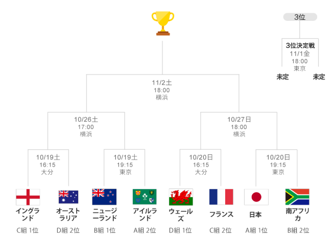Yahooの決勝トーナメント図。日本はこの後南アフリカ(やばい)。勝った場合は恐らくウェールズ(世界2位)。これも勝ったらニュージーランド(最強)と完全にボスラッシュですね…