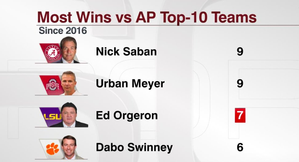 I took a ton of heat this week for having Ed Orgeron in my Top 5 list of CFB coaches in 2019. He continues to find a way to get @LSUfootball up for big games. Now just has to find a way to do it vs Alabama.