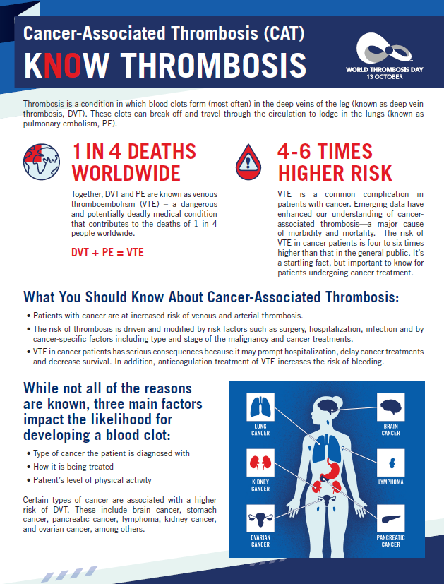 European Thrombosis Haemostasis Alliance Etha On Twitter For Wtday19 Let S Talk Cancer Bloodclots Cancer Is A Strong Risk Factor For Developing Blood Clots Research Indicates Cancer Patients Have A 4