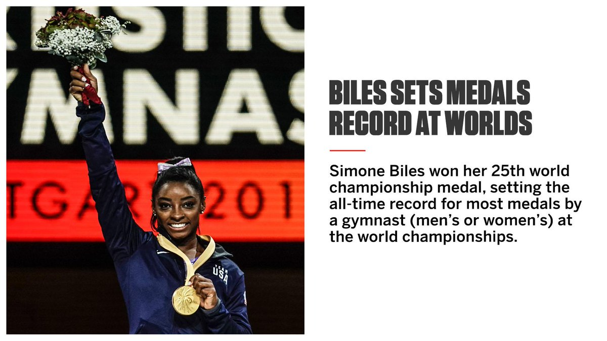 🏅🏅🏅 🏅🏅🏅 🏅 🏅 🏅 🏅 🏅🏅🏅 🏅 🏅 🏅 🏅 🏅 🏅🏅🏅🏅 🏅🏅🏅 Simone Biles set the record for most world championship medals by a gymnast.