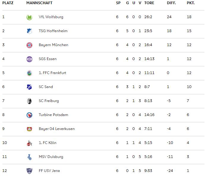🇩🇪 Así queda la Clasificación de la Bundesliga tras 6 Jornadas: 1⃣ El Wolfsburgo domina la clasificación con autoridad y dando la sensación de que van a más. 2⃣ La gran revelación sigue siendo el Hoffenheim. Plazas #UWCL. 3⃣ El Bayern está contra las cuerdas... en Octubre. 📷 DFB