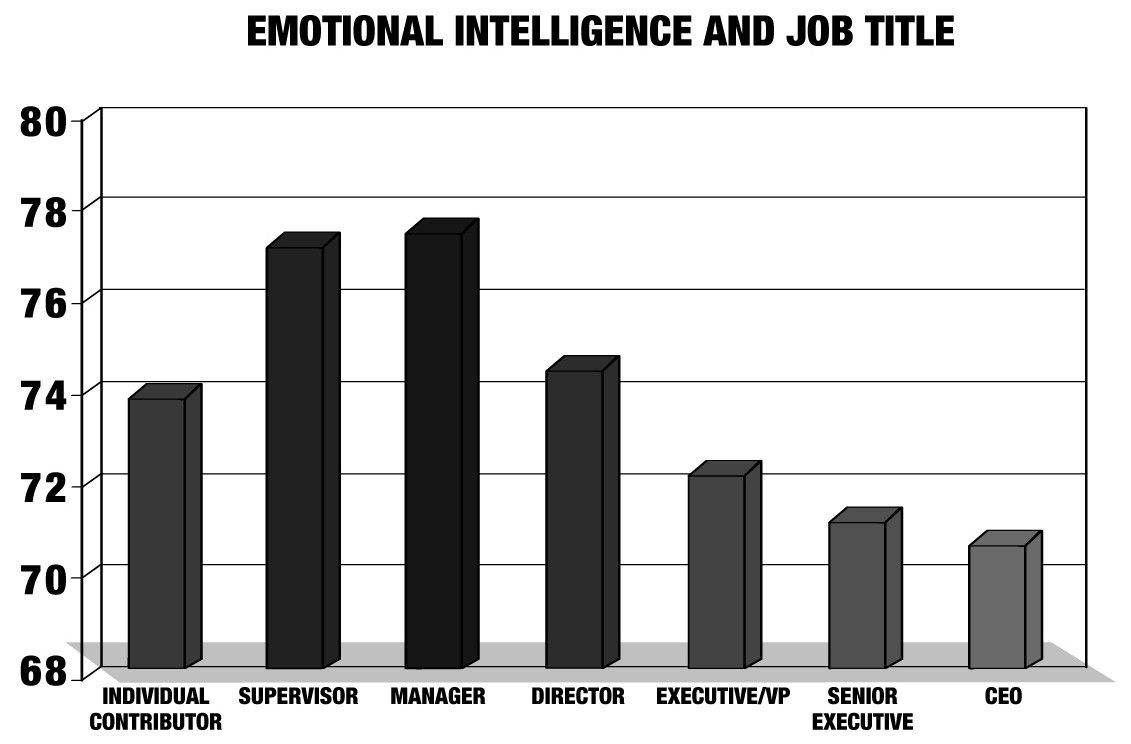 Why do CEOs have such low scores in emotional intelligence?  https:// wef.ch/2XhAzAq      #leadership<br>http://pic.twitter.com/qeLHat4iSh