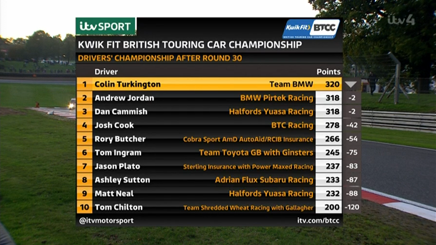 🏁 RESULTS: The final Drivers' Championship table.  #BTCC https://t.co/iDYMT5MPEU