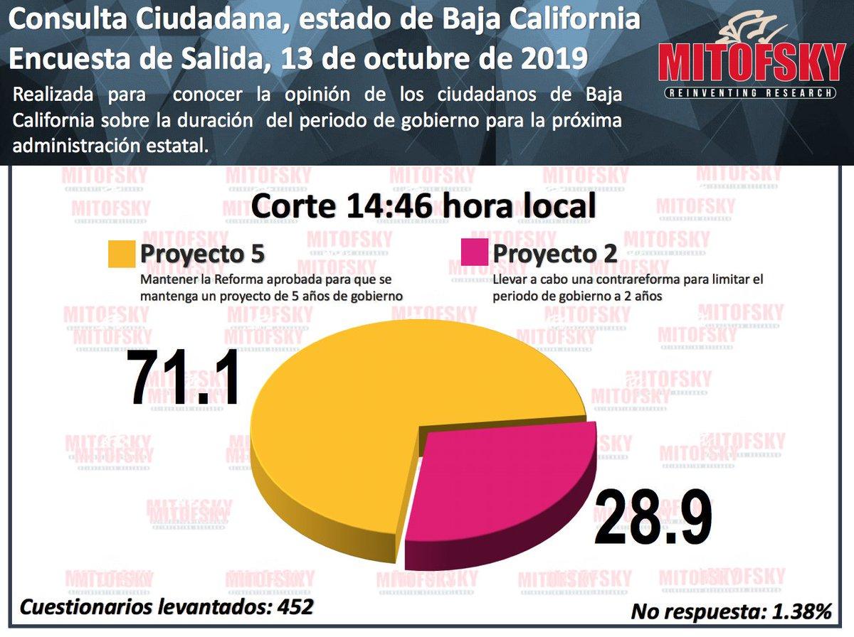 ¿Cómo va la consulta sobre la extensión de mandato de @Jaime_BonillaV en #BajaCaliffornia? Así la encuesta de salida de @Mitofsky_group http://www.WRADIO.com.mx