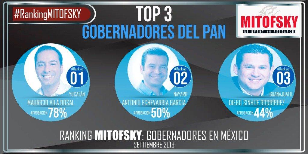 #MEXICO Los tres gobernadores del PAN mejor evaluados son @MauVila de #YUCATAN; @aegnayarit #NAYARIT y @Diegosinhue #Guanajuato. @eleconomista @RoyCampos @Mitofsky365