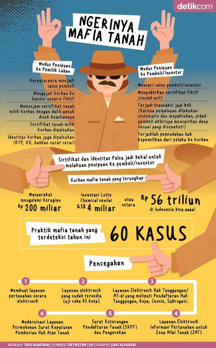#Infografis Ngeri! Sebanyak 60 kasus mafia tanah terungkap. Modusnya pun beragam. Berikut fakta-faktanya: http://detik.id/6XqrcM#MafiaTanah via @detikfinance
