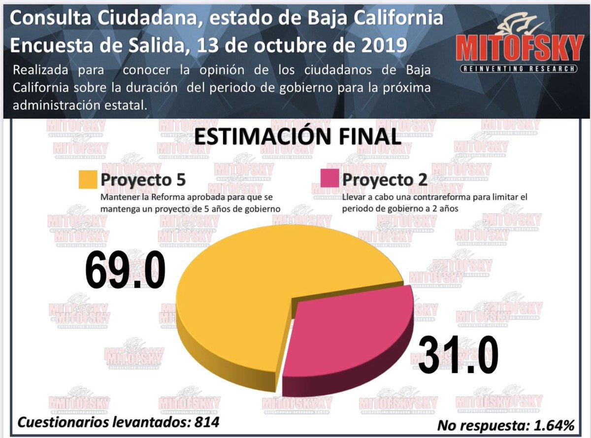 Estimación final de la consulta sobre la extensión de mandato de @Jaime_BonillaV #BajaCalifornia, según @Mitofsky_group. @WRADIOMexico
