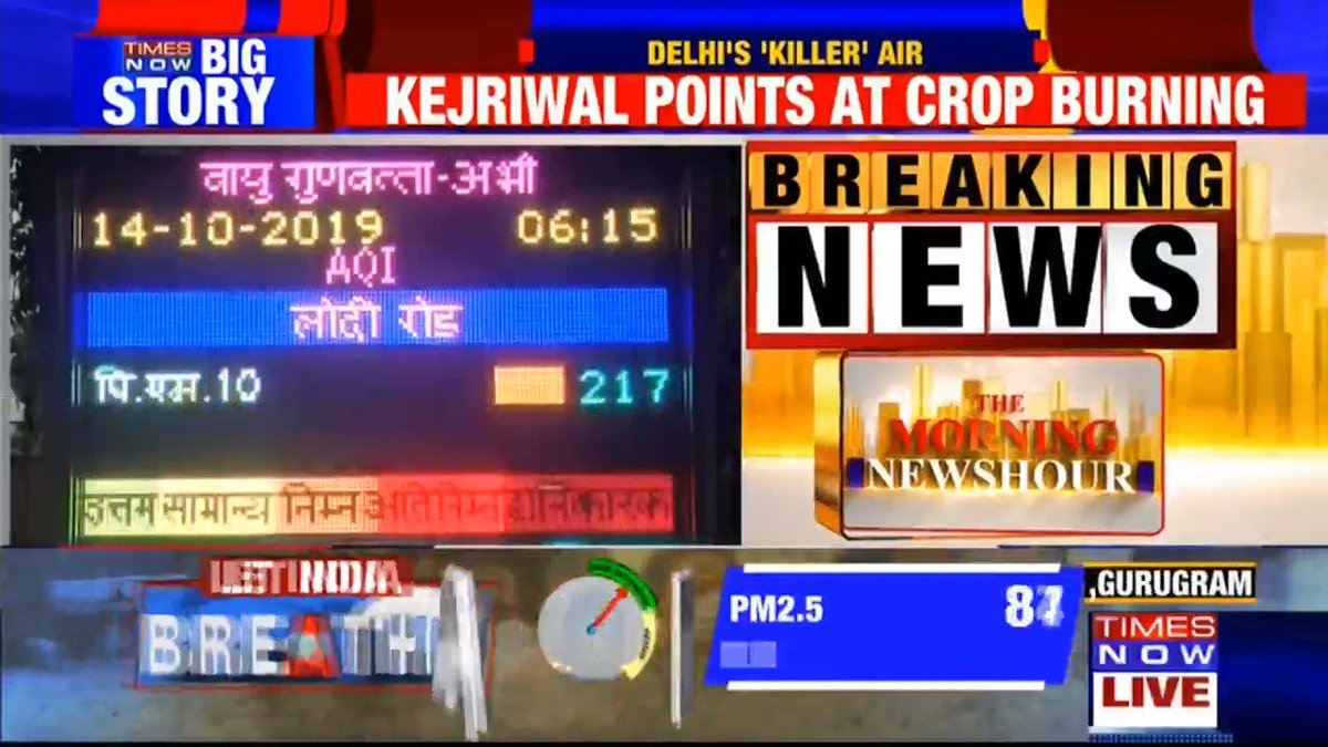 #Breaking   Air quality dips in the National Capital. 'Poor' air quality as per Air Quality Index data. Delhi CM @ArvindKejriwal points at 'crop burning'. TIMES NOW's Parvina with more details. Listen in.
