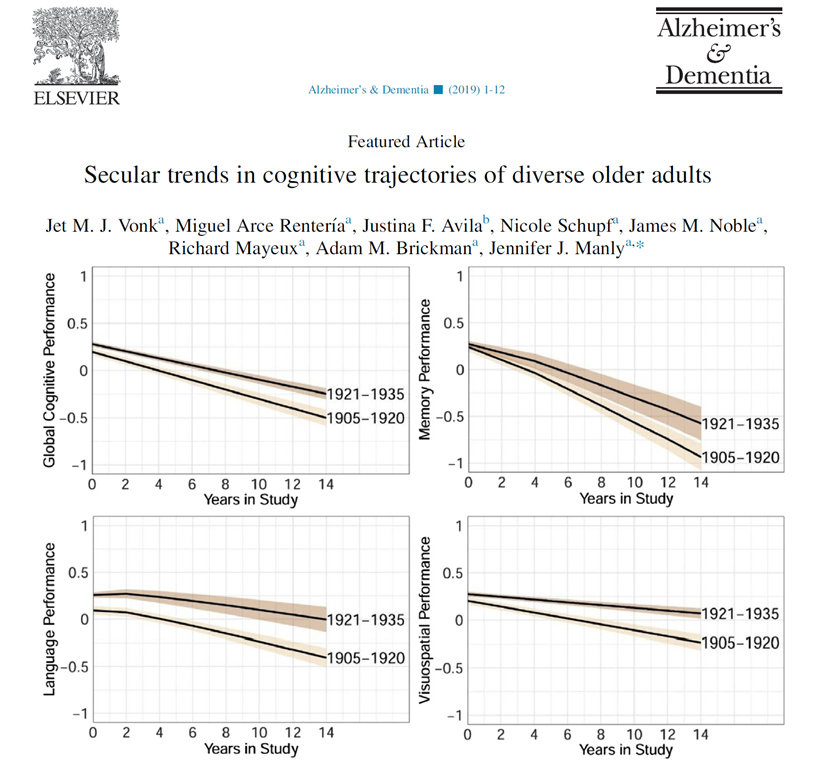 Later birth year is related to a slower rate of cognitive decline. Check out our new paper in Alzheimer's & Dementia @alzassociation. #ManBricklab @ManlyEpic @AdamMBrickman @NeuropsychArce @JFAvilaLBC    https://t.co/w3OErzYdhx https://t.co/cd8bVc59C1